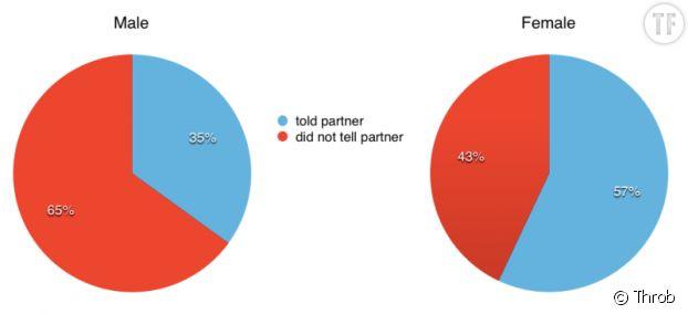 65% des hommes et 43% des femmes ne disent pas quand ils souffrent