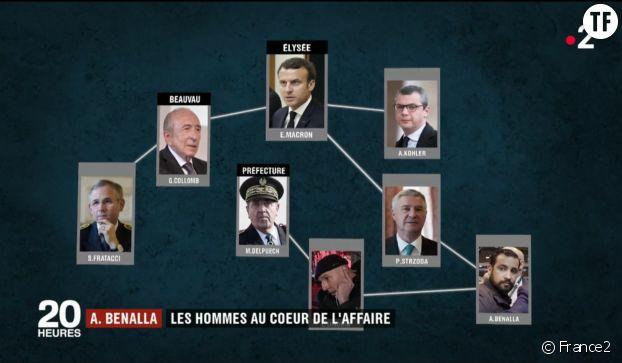 Reportage du 20h de France 2 sur les hommes autour de l'affaire Benalla