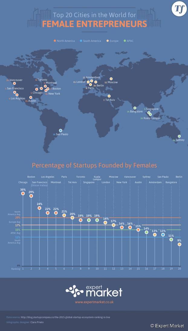 L'infographie des meilleures villes au monde pour les femmes entrepreneures