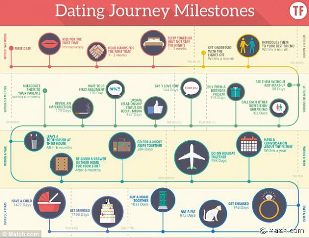 Normal dating stages