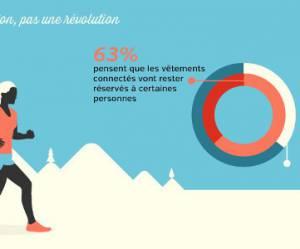 Wearable technology : les Français pas prêts à enfiler des vêtements connectés