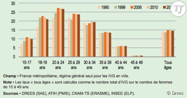 Evolution, en pourcentages et par tranches d'ages, des taux de recours à l'IVG de 1990 à 2011.