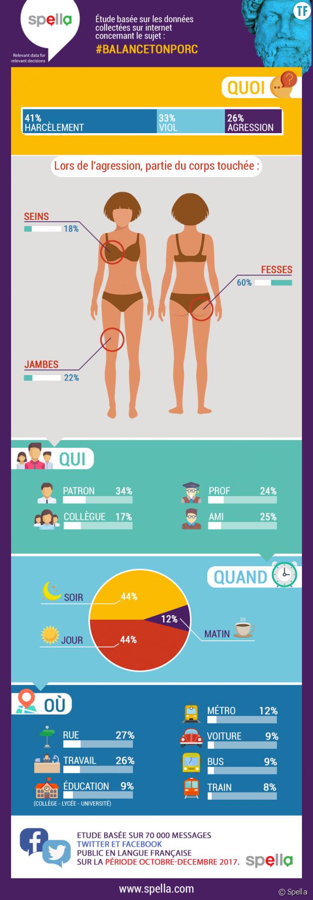 L'infographie de Spella sur #BalanceTonPorc