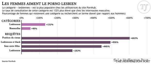 Les femmes et le porno lesbien. Source : Pornhub