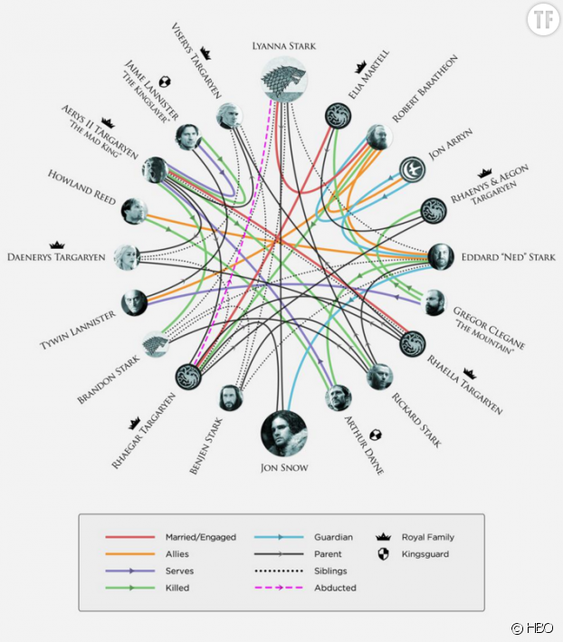 L'infographie publiée par HBO révèle le nom du père de Jon Snow