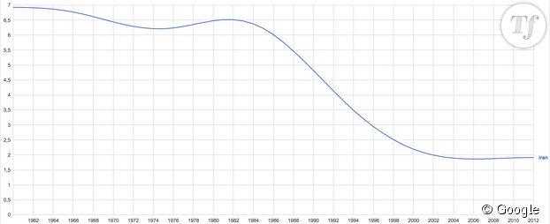 Le taux de natalité de l'Iran est passé de 3,20 enfants par femme en 1995 à 1,92 il y a trois ans.