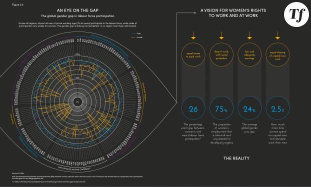 Un fossé entre hommes et femmes persistant au niveau mondial.