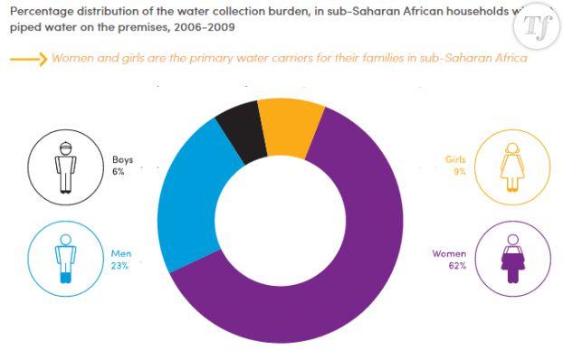 Répartition de la collecte d'eau entre les membres d'un foyer dans les pays d'Afrique sub-saharienne entre 2006 et 2009.