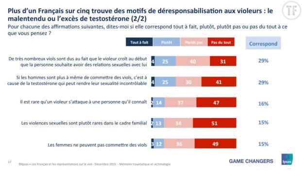 1 Français sur 5 trouve des motifs de déresponsabilisation des violeurs