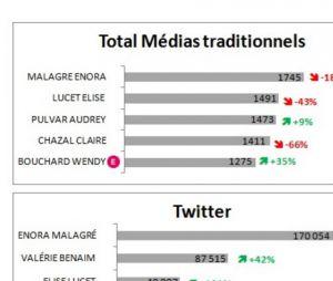 Le classement des femmes des médias