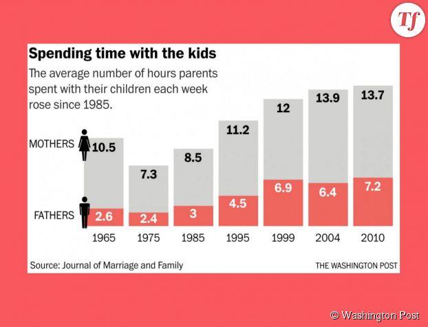 Temps hebdomadaire passé par les pères et les mères avec leurs enfants de 1965 à 2010