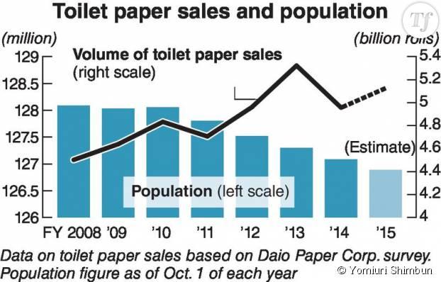 Le quotidien japonais Yomiuri Shimbun a publié un tableau qui retrace la croissance de la vente de papier toilette depuis 2008...