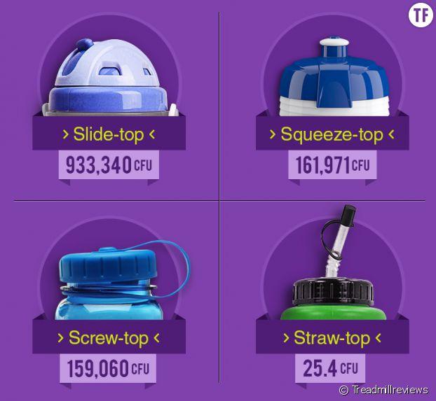 Voilà le taux de bactéries relevé sur les différentes types de bouteilles en plastique