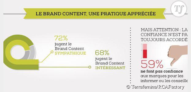 Brand Content: une stratégie d'influence transmédia