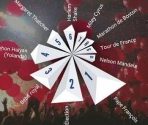 Mandela, attentats de Boston, Harlem Shake : l'année 2013 vue par Facebook