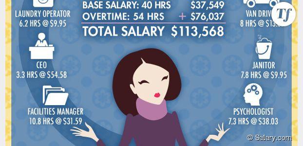 Mères au foyer, votre boulot vaut 7000€ de salaire mensuel