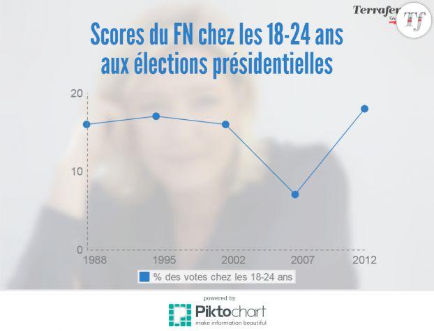 Infographie Piktochart.