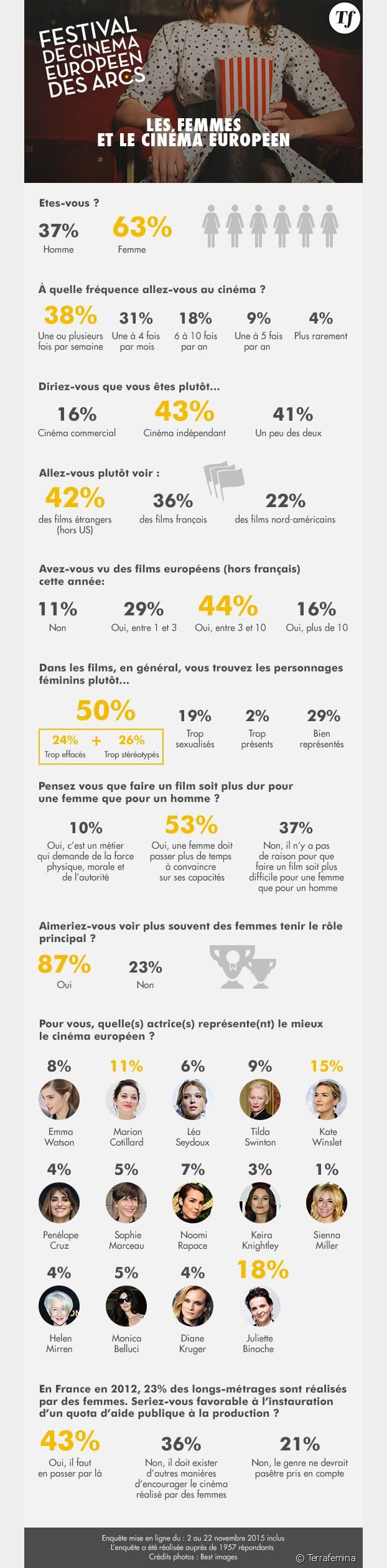La place des femmes dans le cinéma européen en 2015 : l'enquête Terrafemina