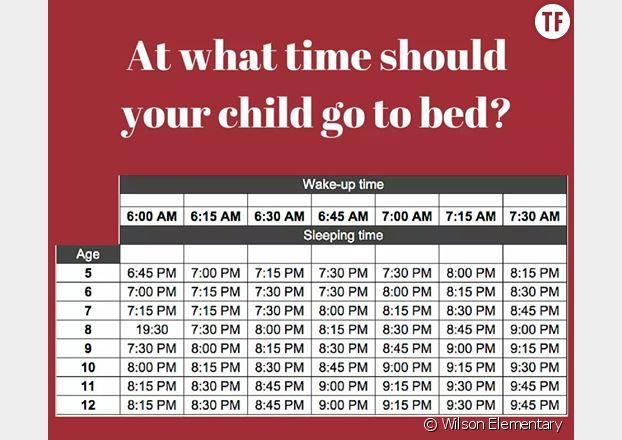 A quelle heure un enfant doit se coucher et se lever ?