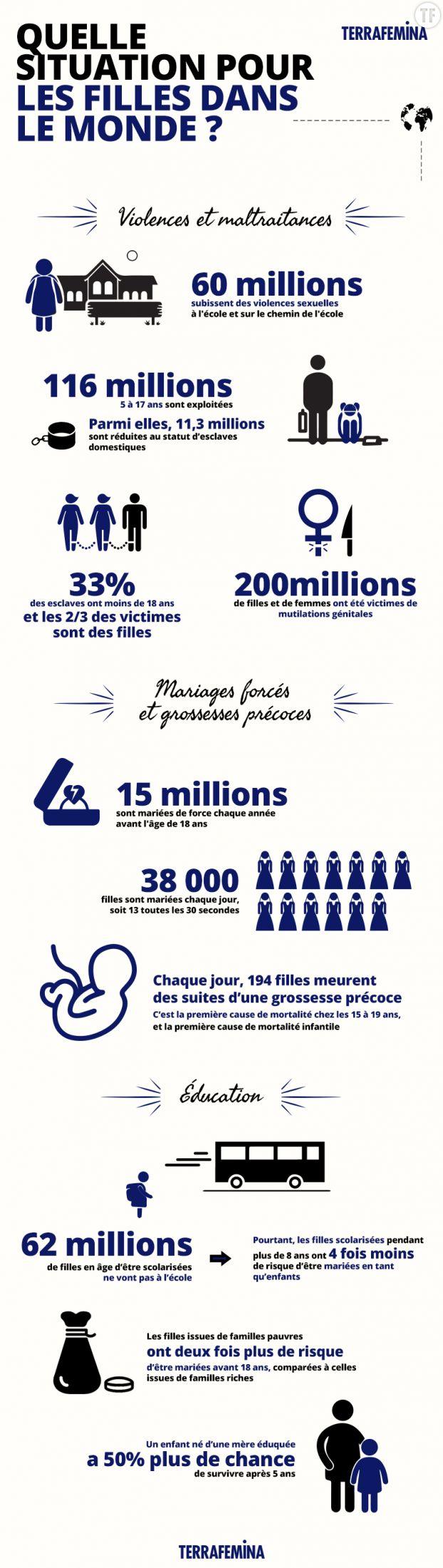 Infographie Journée internationale des filles