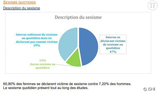 Sexisme dans les études de médecine : l'ISNI veut briser le plafond de verre