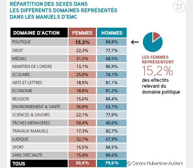 Infographie : étude du centre Hubertine-Auclert dans les manuels scolaires d'EMC