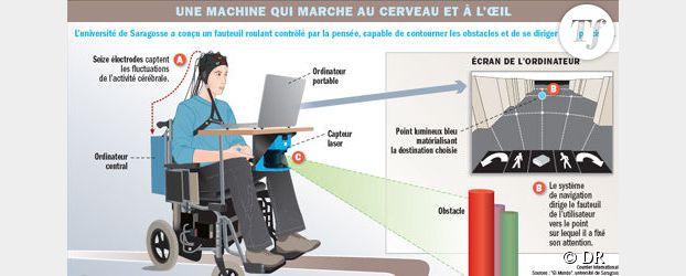 De nouveaux gadgets rompent l'isolement des personnes handicapées