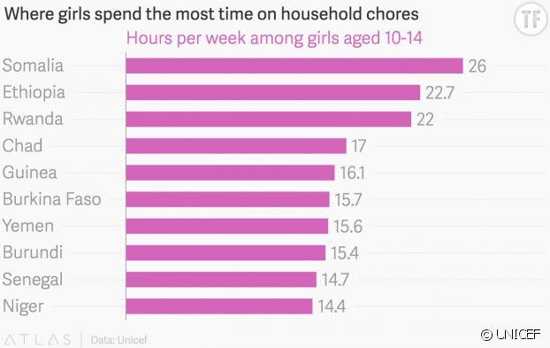 Discrimination de genre : le nombre d'heures passées par les filles de 10 à 14 ans à travers le monde à effectuer des tâches ménagères