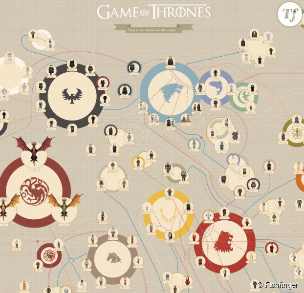 Bekannt Game of Thrones Saison 5 : un arbre généalogique pour se souvenir  PP19