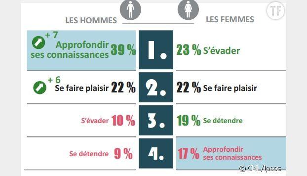 Les Français et la lecture, étude 2017