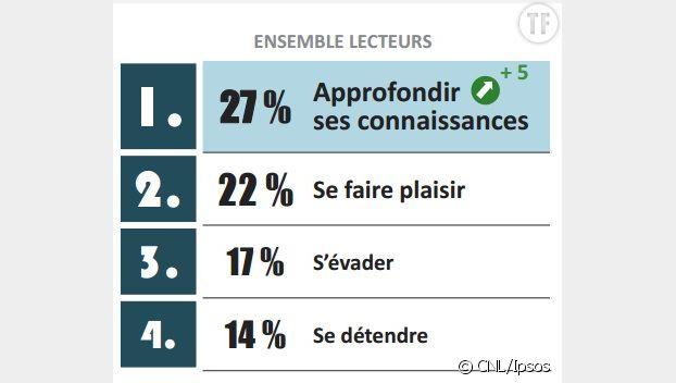Les Français et la lecture : étude 2017 du Centre national du livre