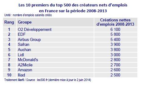Quelles sont les entreprises qui recrutent le plus en france for Entreprise qui rapporte