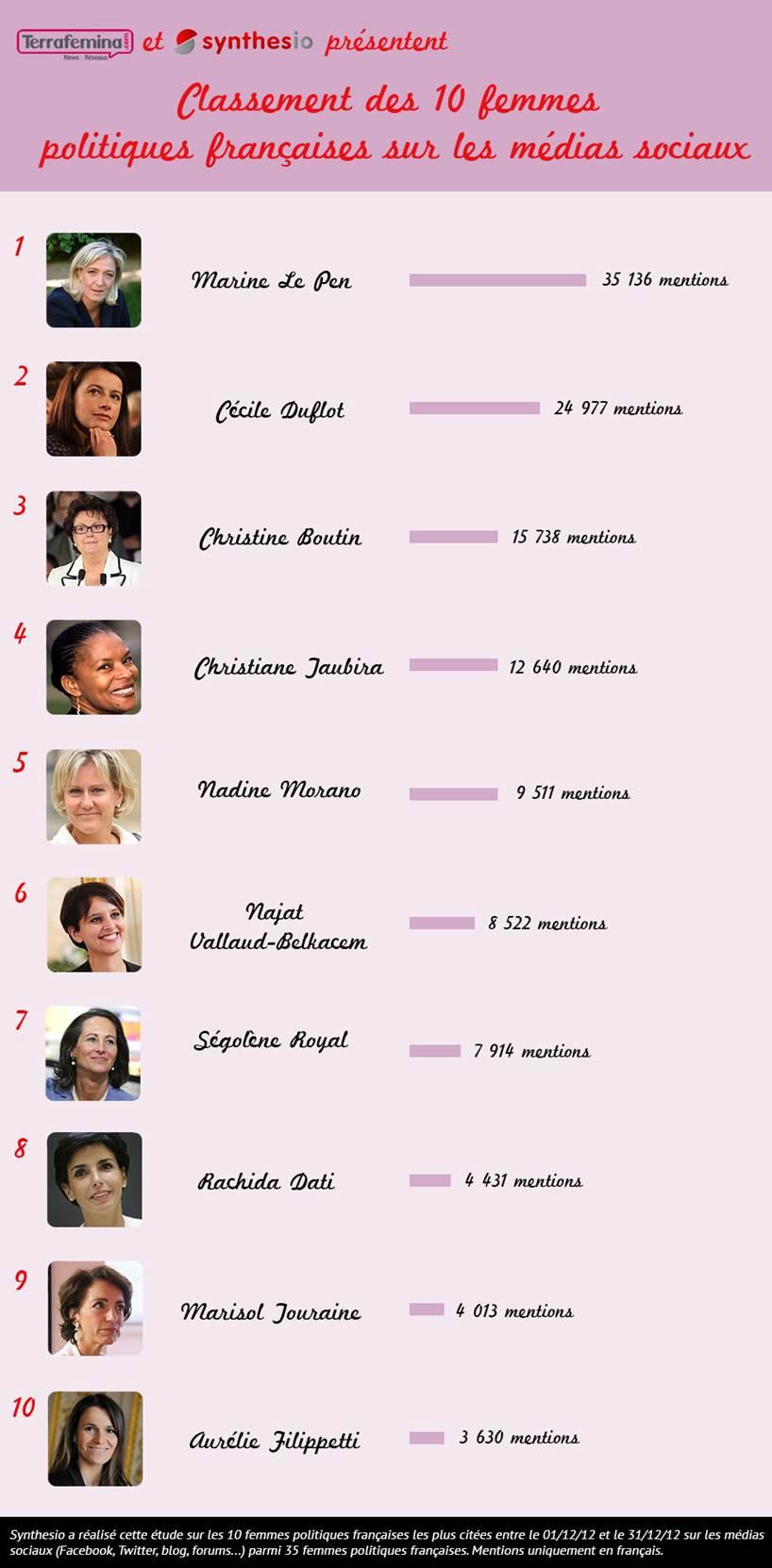 Baromètre Terrafemina-Synthesio sur les femmes politiques