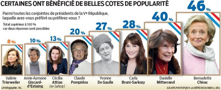 infographie popularité premières dames