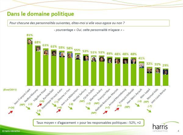 classement hommes et femmes politiques agaçants 2012