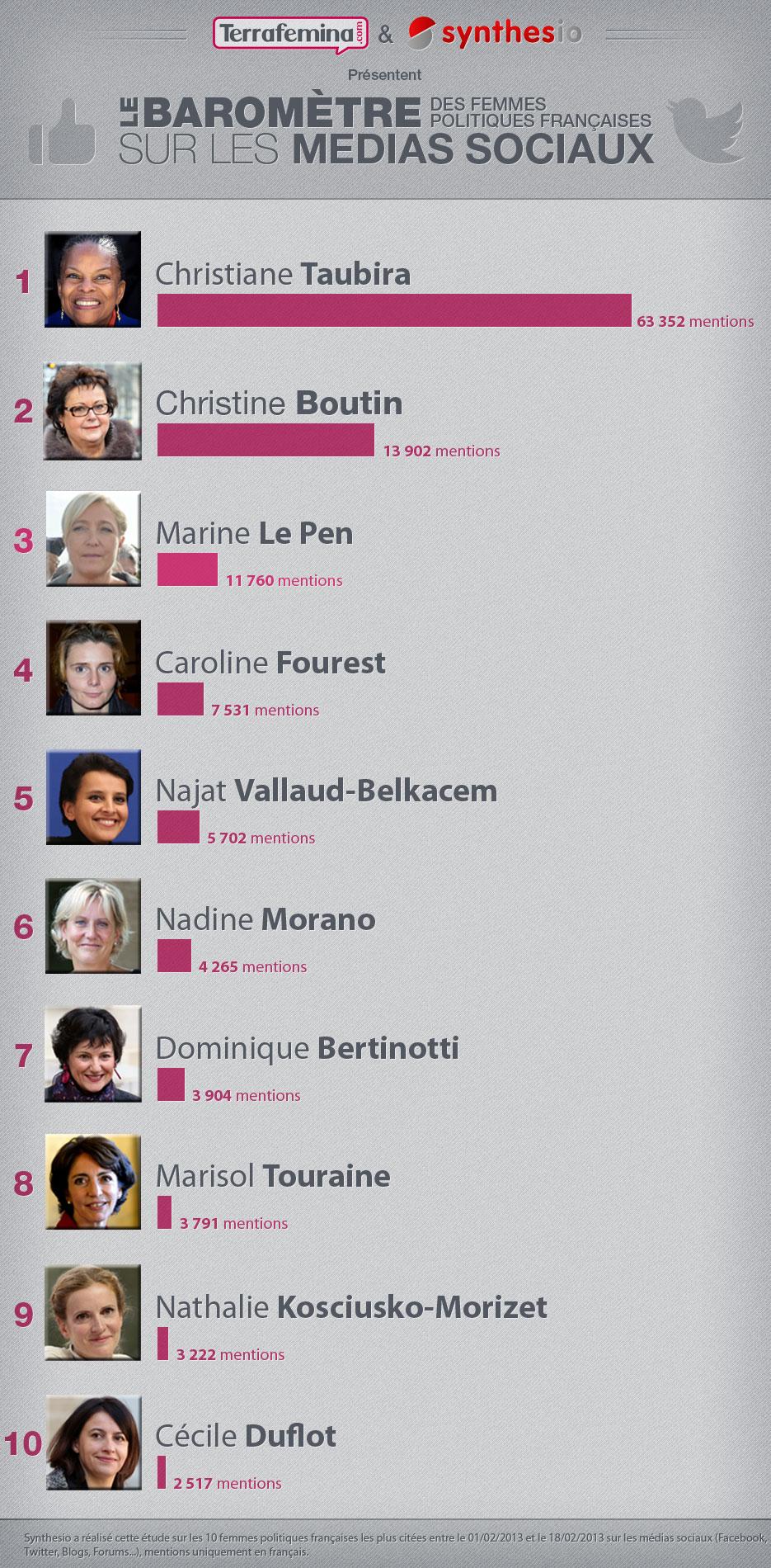 Baromètre Synthesio-Terrafemina sur les femmes politiques en février 2013