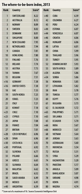 classement des pays où il fait bon naître 2013